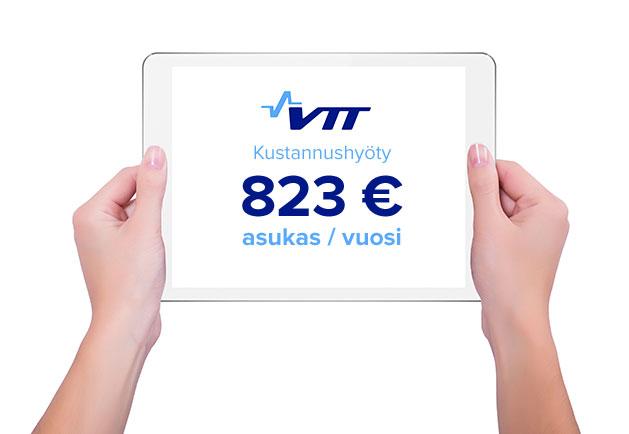 Kustannus säästöt 823€/asukas/vuosi